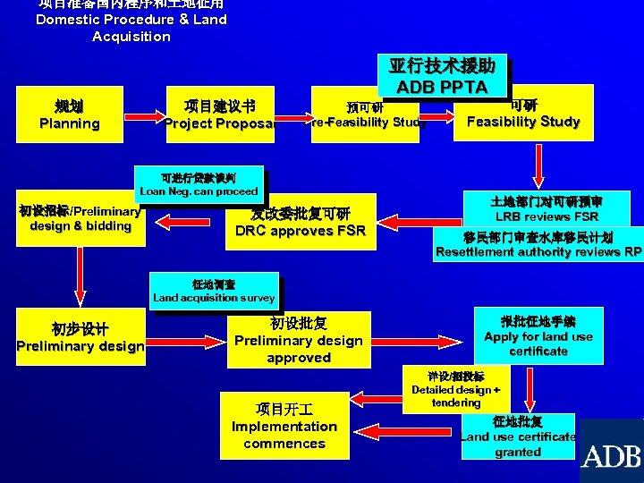 项目准备国内程序和土地征用 Domestic Procedure & Land Acquisition 亚行技术援助 ADB PPTA 规划 Planning 项目建议书 Project Proposal