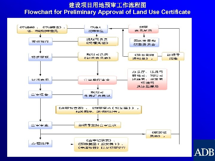 建设项目用地预审 作流程图 Flowchart for Preliminary Approval of Land Use Certificate