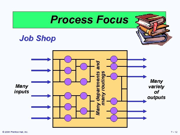 Process Focus Many inputs © 2008 Prentice Hall, Inc. Many departments and many routings