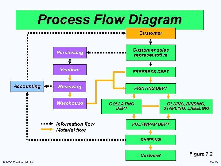 Process Flow Diagram Customer Purchasing Customer sales representative Vendors Accounting PREPRESS DEPT Receiving PRINTING