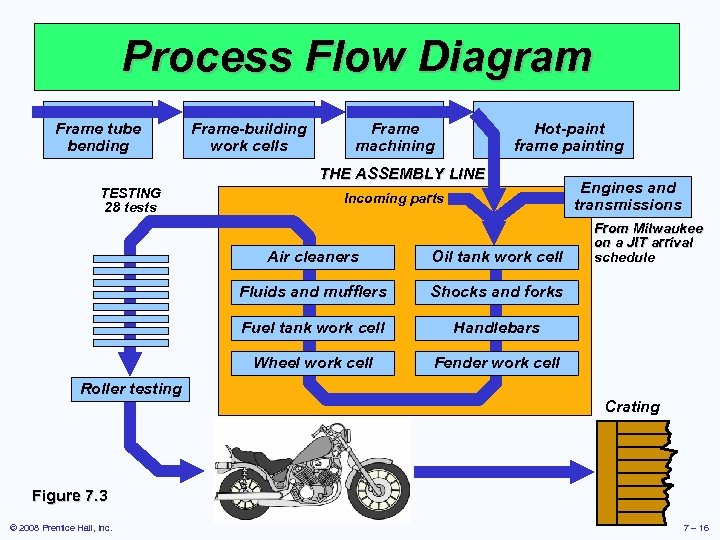 Process Flow Diagram Frame tube bending Frame-building work cells Frame machining Hot-paint frame painting