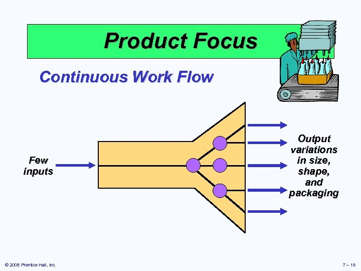Product Focus Continuous Work Flow Few inputs © 2008 Prentice Hall, Inc. Output variations