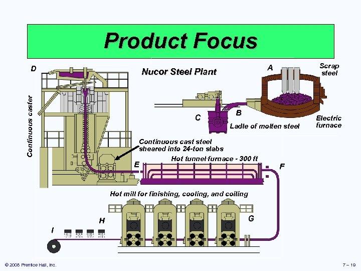 Product Focus D Continuous caster Nucor Steel Plant C Scrap steel A B Ladle