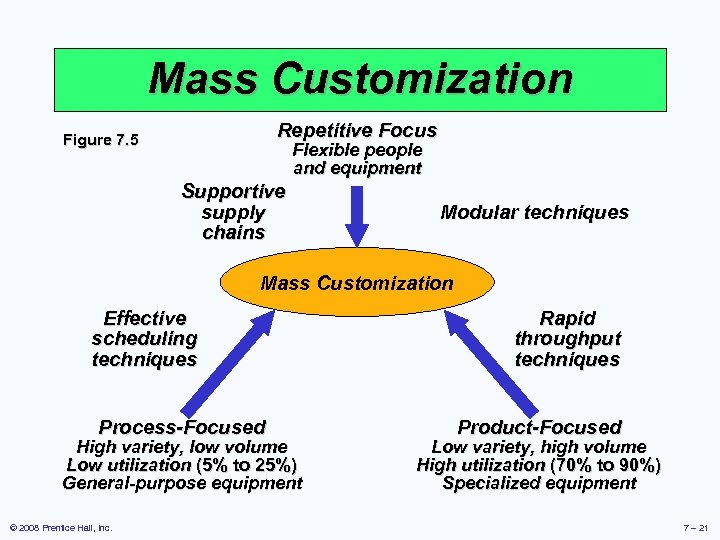 Mass Customization Repetitive Focus Figure 7. 5 Flexible people and equipment Supportive supply chains