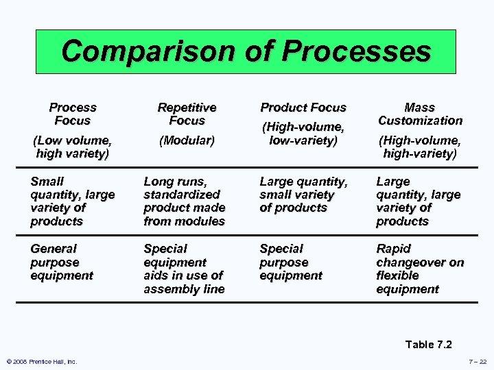 Comparison of Processes Process Focus Repetitive Focus Product Focus (Low volume, high variety) (Modular)