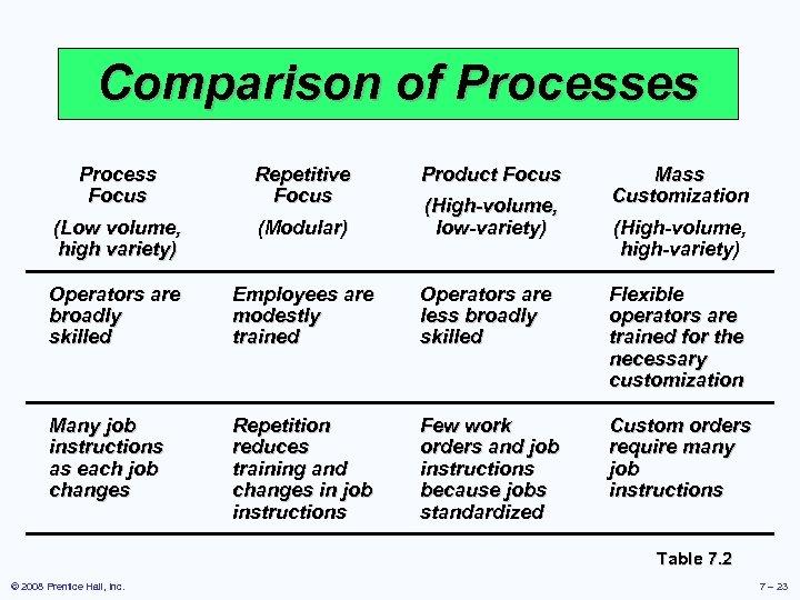 Comparison of Processes Process Focus Repetitive Focus Product Focus Mass Customization (Low volume, high