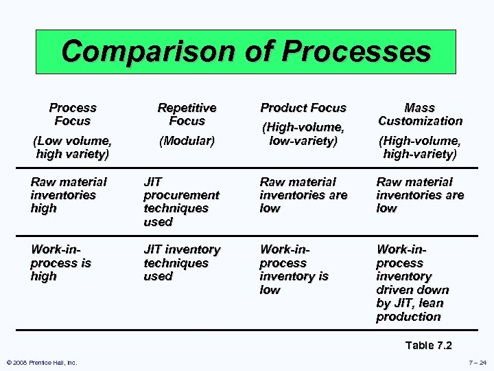 Comparison of Processes Process Focus Repetitive Focus (Low volume, high variety) (Modular) Product Focus
