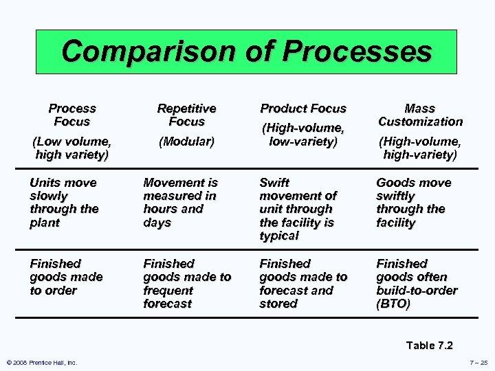 Comparison of Processes Process Focus Repetitive Focus (Low volume, high variety) (Modular) Product Focus