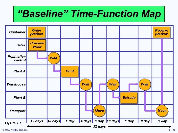 """""""Baseline"""" Time-Function Map Customer Order product Sales Process order Production control Receive product Wait"""