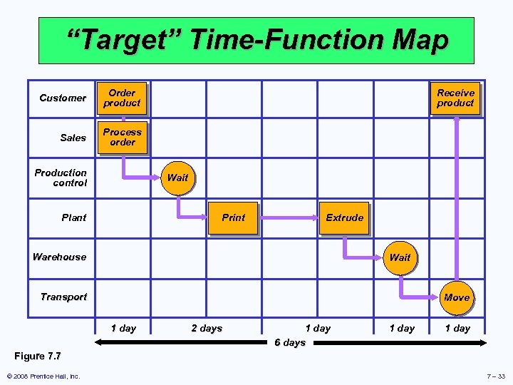 """""""Target"""" Time-Function Map Customer Order product Sales Process order Production control Receive product Wait"""