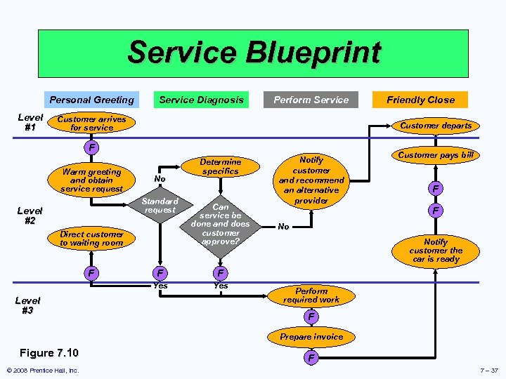 Service Blueprint Personal Greeting Level #1 Service Diagnosis Perform Service Customer arrives for service