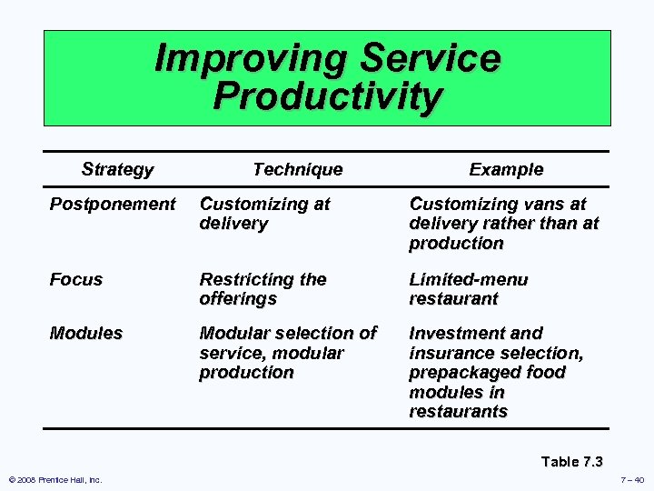 Improving Service Productivity Strategy Technique Example Postponement Customizing at delivery Customizing vans at delivery