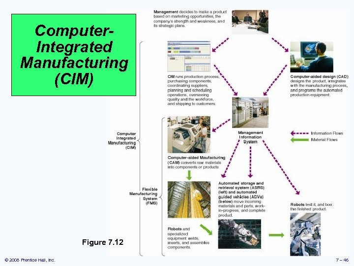 Computer. Integrated Manufacturing (CIM) Figure 7. 12 © 2008 Prentice Hall, Inc. 7 –