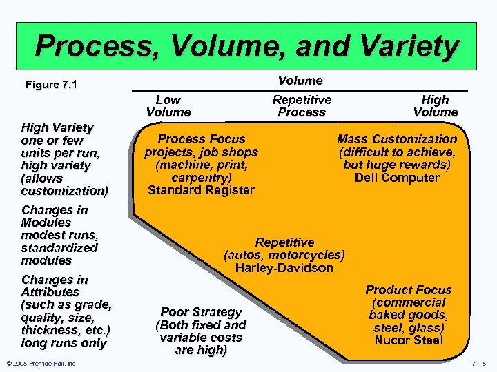 Process, Volume, and Variety Volume Repetitive Process Figure 7. 1 Low Volume High Variety