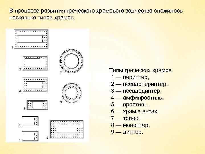 В процессе развития греческого храмового зодчества сложилось несколько типов храмов. Типы греческих храмов. 1