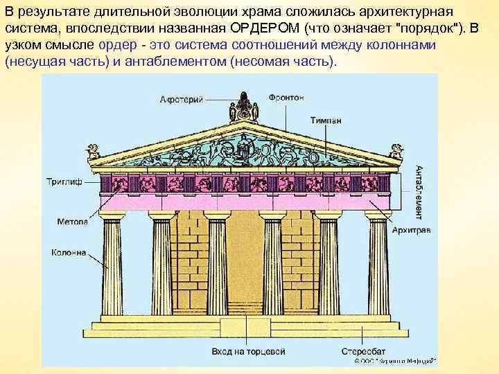 В результате длительной эволюции храма сложилась архитектурная система, впоследствии названная ОРДЕРОМ (что означает