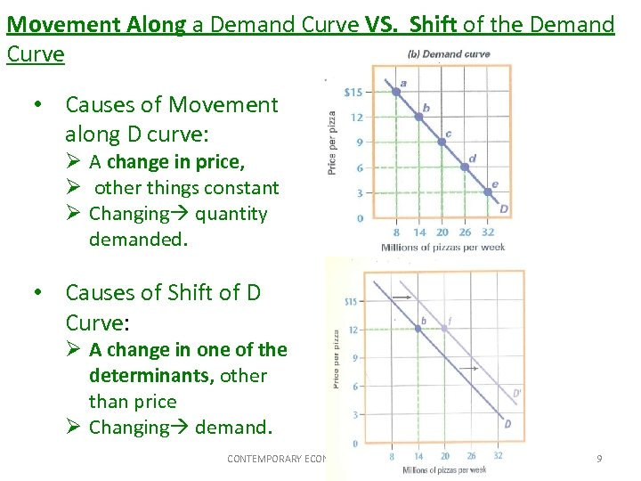 Movement Along a Demand Curve VS. Shift of the Demand Curve • Causes of