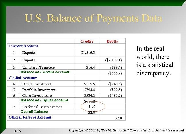 U. S. Balance of Payments Data Current Account Credits Debits 1 Exports $1, 516.