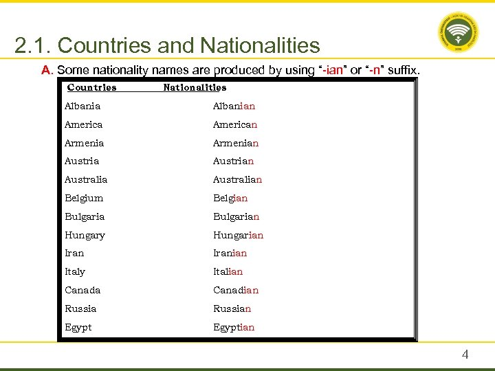 "2. 1. Countries and Nationalities A. Some nationality names are produced by using ""-ian"""
