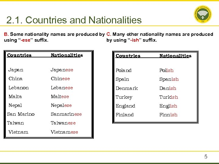 2. 1. Countries and Nationalities B. Some nationality names are produced by C. Many
