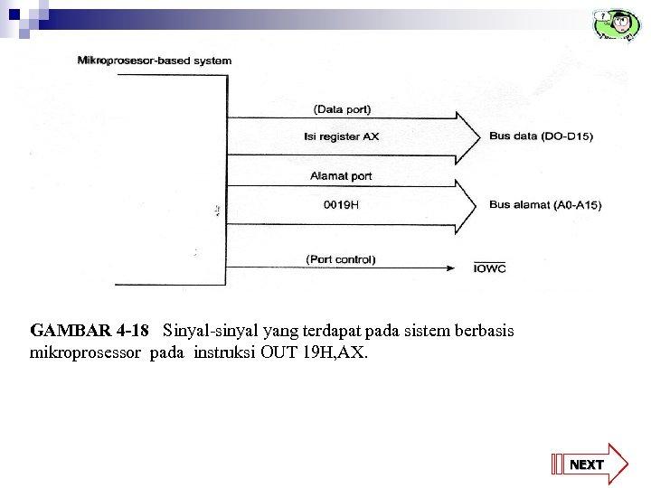 GAMBAR 4 -18 Sinyal-sinyal yang terdapat pada sistem berbasis mikroprosessor pada instruksi OUT 19