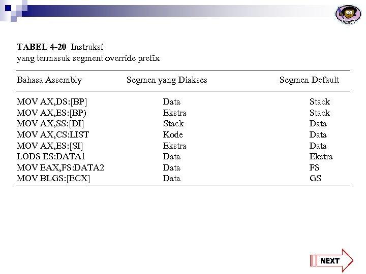 TABEL 4 -20 Instruksi yang termasuk segment override prefix Bahasa Assembly MOV AX, DS: