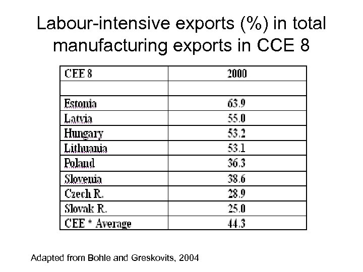 Labour-intensive exports (%) in total manufacturing exports in CCE 8 Adapted from Bohle and