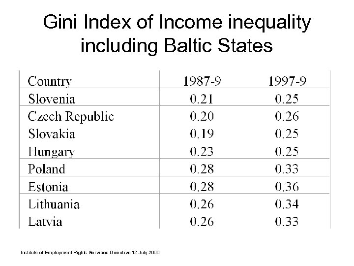 Gini Index of Income inequality including Baltic States Institute of Employment Rights Services Directive
