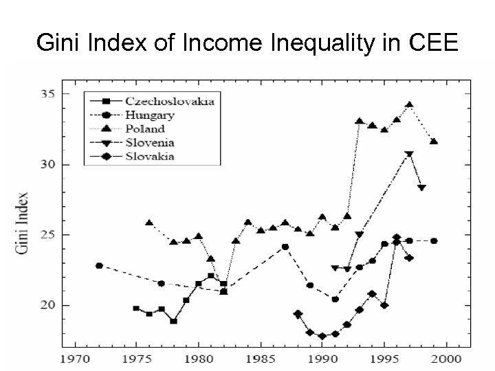 Gini Index of Income Inequality in CEE
