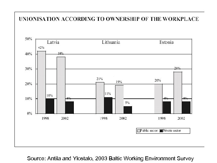 Source: Antila and Ylostalo, 2003 Baltic Working Environment Survey