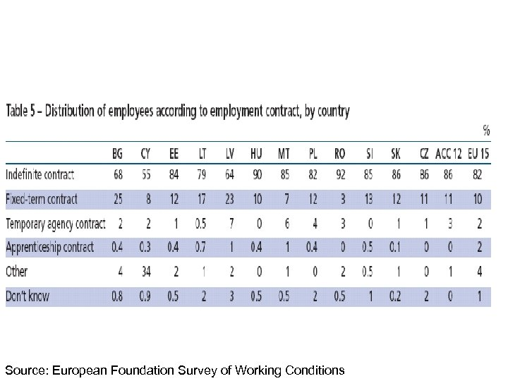 Source: European Foundation Survey of Working Conditions