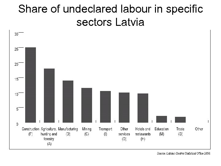 Share of undeclared labour in specific sectors Latvia