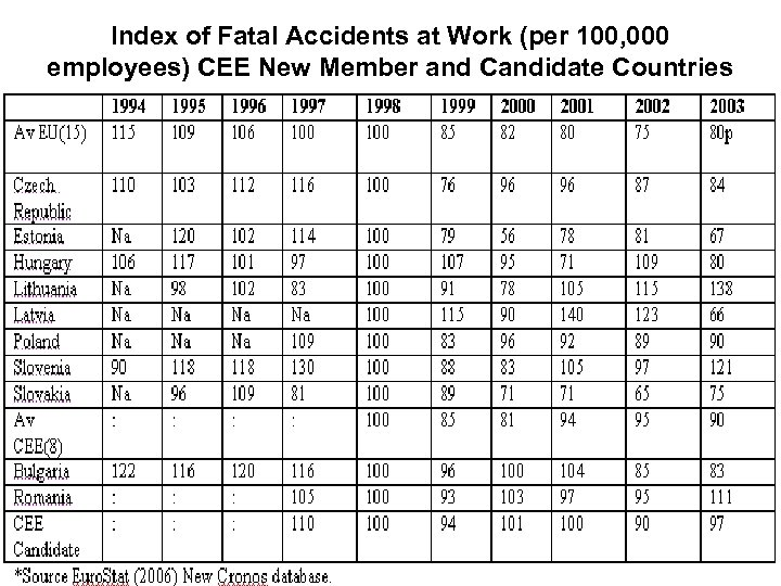 Index of Fatal Accidents at Work (per 100, 000 employees) CEE New Member and