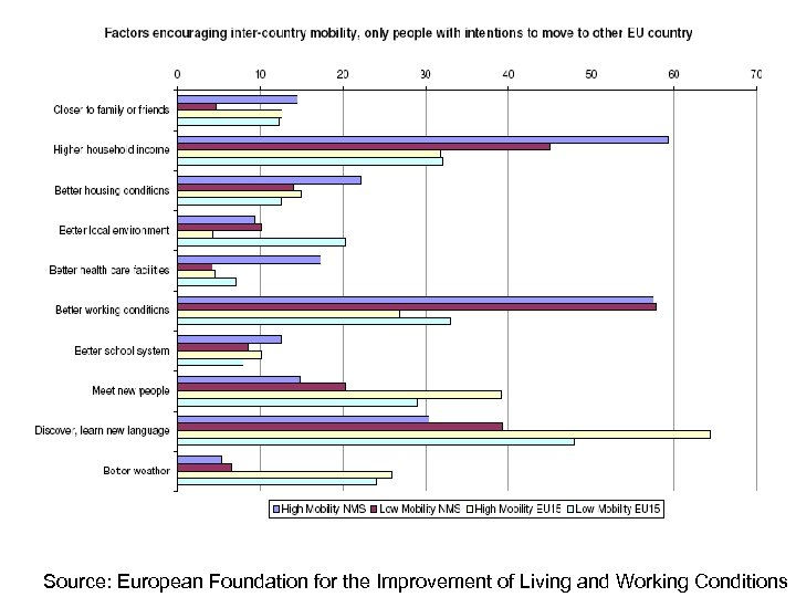 Source: European Foundation for the Improvement of Living and Working Conditions