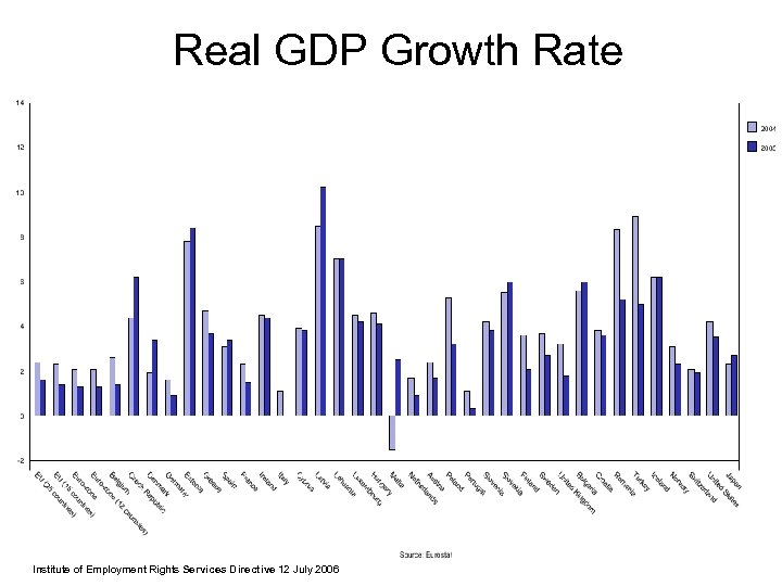 Real GDP Growth Rate Institute of Employment Rights Services Directive 12 July 2006