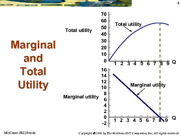 8 Total utility Marginal and Total Utility Mc. Graw-Hill/Irwin 70 60 50 40 30