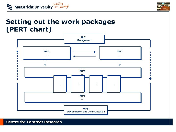 Setting out the work packages (PERT chart) WP 1 Management WP 2 … WP