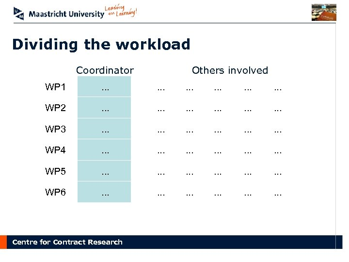 Dividing the workload Others involved Coordinator WP 1 . . . . WP 2