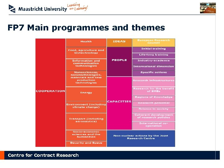 FP 7 Main programmes and themes Centre for Contract Research