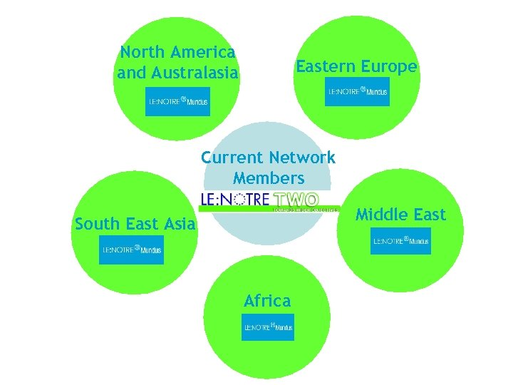 North America and Australasia Eastern Europe Current Network Members Middle East South East Asia