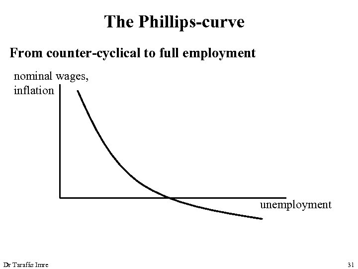 The Phillips-curve From counter-cyclical to full employment nominal wages, inflation unemployment Dr Tarafás Imre