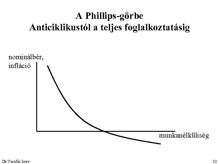 A Phillips-görbe Anticiklikustól a teljes foglalkoztatásig nominálbér, infláció munkanélküliség Dr Tarafás Imre 32
