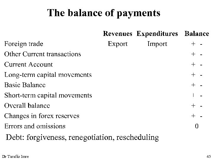 The balance of payments Debt: forgiveness, renegotiation, rescheduling Dr Tarafás Imre 45