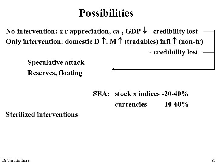 Possibilities No-intervention: x r appreciation, ca-, GDP - credibility lost Only intervention: domestic D