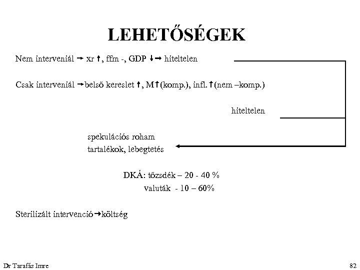LEHETŐSÉGEK Nem interveniál xr , ffm -, GDP hiteltelen Csak interveniál belső kereslet ,