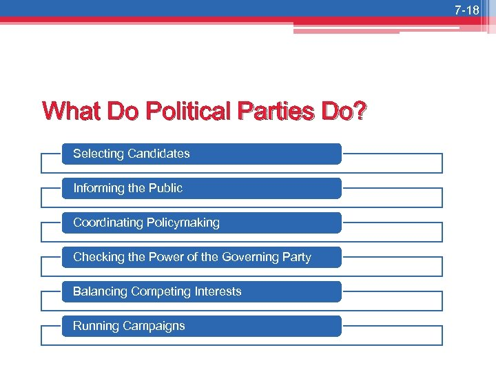 7 -18 What Do Political Parties Do? Selecting Candidates Informing the Public Coordinating Policymaking