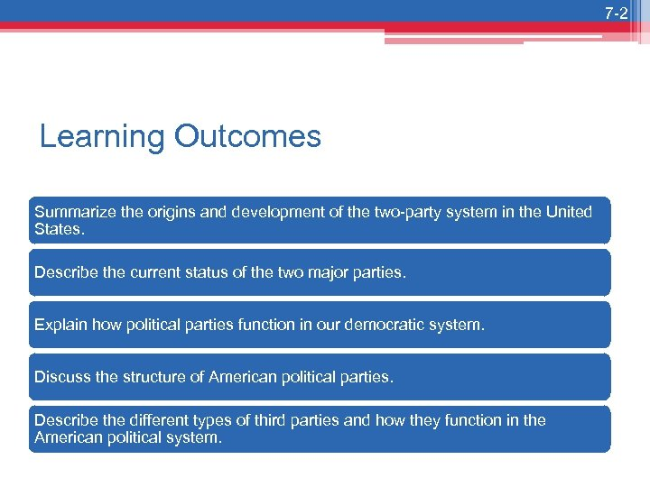 7 -2 Learning Outcomes Summarize the origins and development of the two-party system in