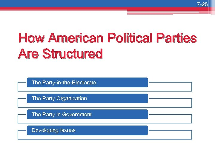 7 -25 How American Political Parties Are Structured The Party-in-the-Electorate The Party Organization The
