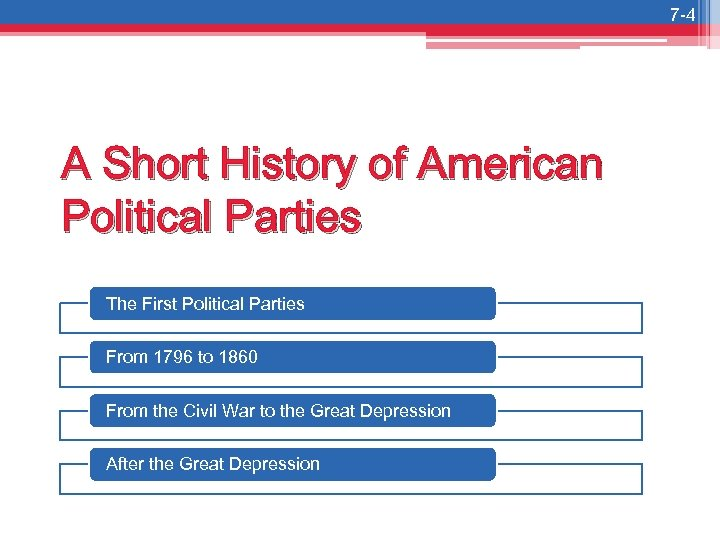 7 -4 A Short History of American Political Parties The First Political Parties From