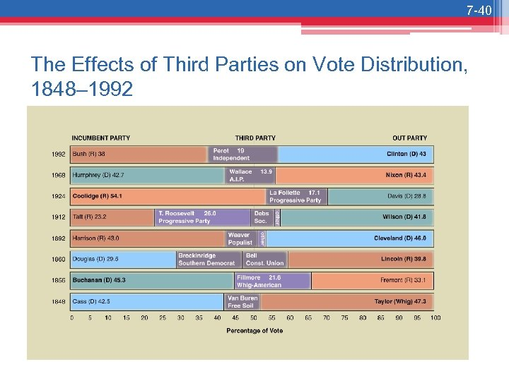 7 -40 The Effects of Third Parties on Vote Distribution, 1848– 1992
